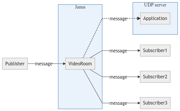 Data Channels broadcasting with Janus | Meetecho Blog